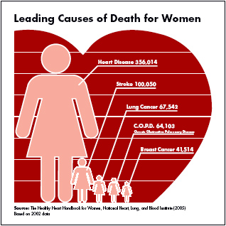 Leading Causes of Death for Women