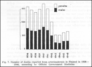Number of Deaths Reported from Arteriosclerosis in Finland in 1936-1946