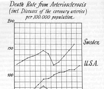 Death Rate from Arteriosclerosis